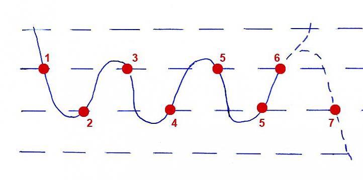 Индикатор выхода из флета